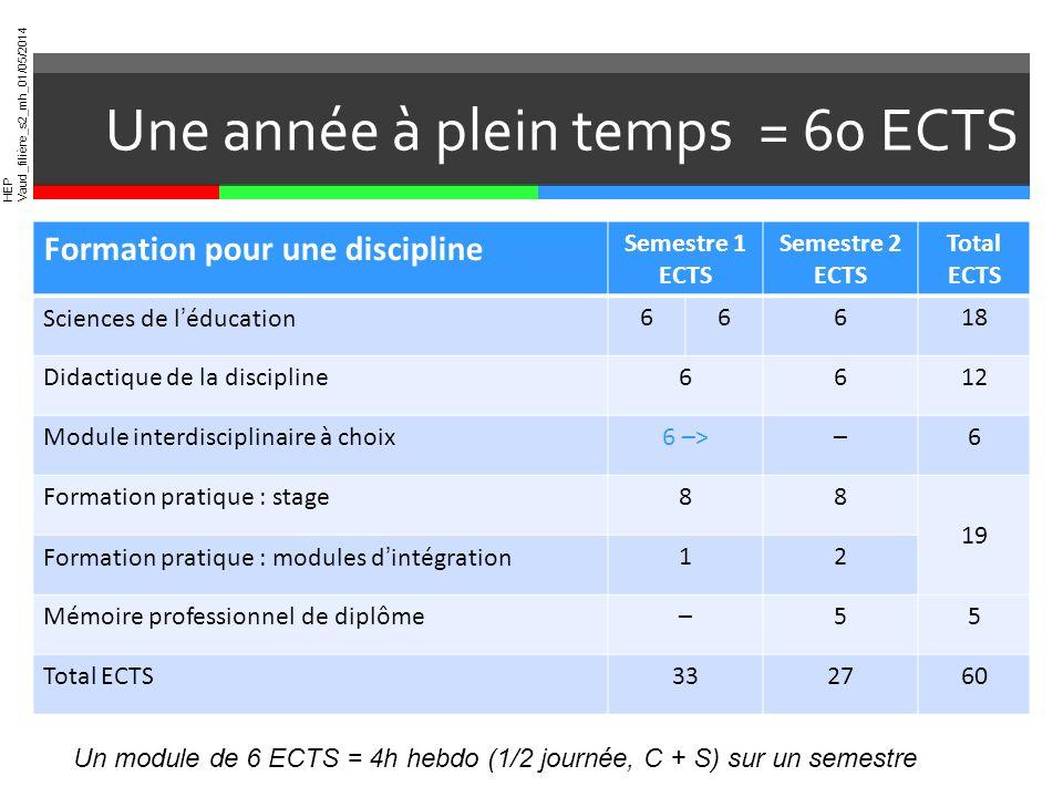 HEP Vaud_filière_s2_mh_01/05/2014 Une année à plein temps = 60 ECTS Un module de 6 ECTS = 4h hebdo (1/2 journée, C + S) sur un semestre Formation pour