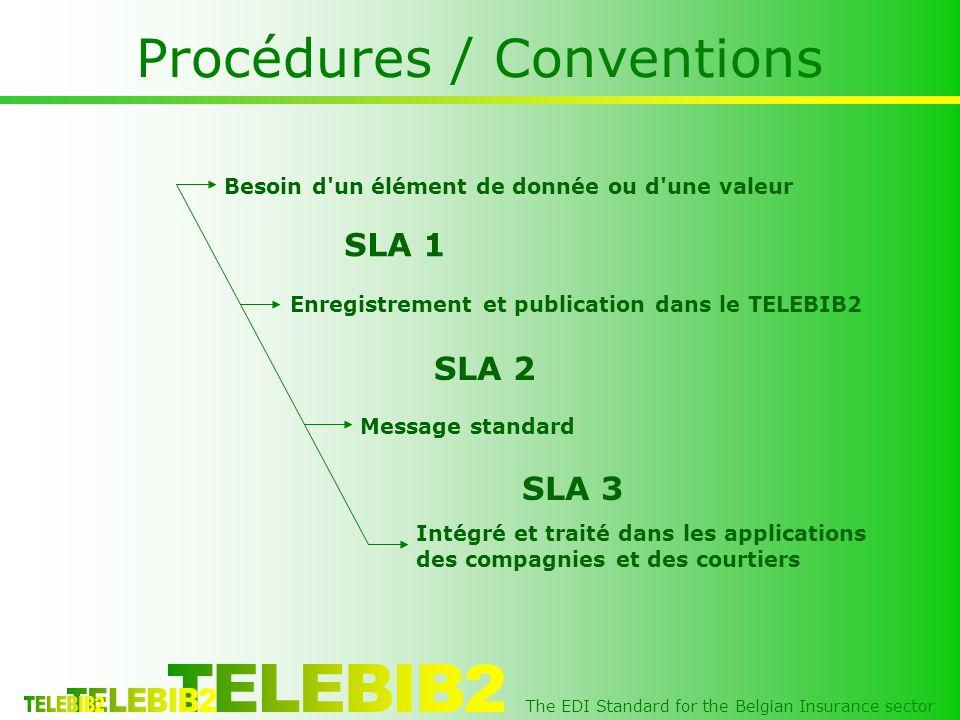 The EDI Standard for the Belgian Insurance sector Procédures / Conventions Besoin d un élément de donnée ou d une valeur Enregistrement et publication dans le TELEBIB2 Message standard Intégré et traité dans les applications des compagnies et des courtiers SLA 1 SLA 2 SLA 3