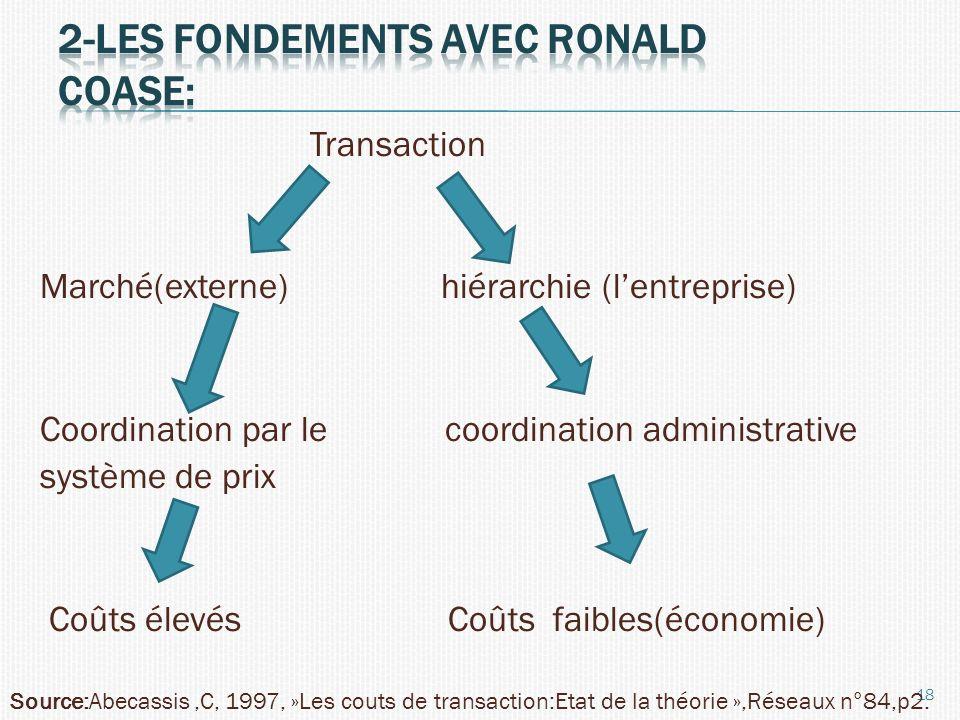Transaction Marché(externe) hiérarchie (lentreprise) Coordination par le coordination administrative système de prix Coûts élevés Coûts faibles(économ