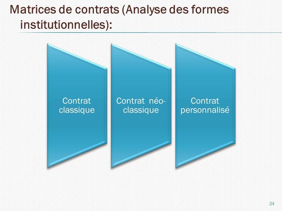 Matrices de contrats (Analyse des formes institutionnelles): 24 Contrat classique Contrat néo- classique Contrat personnalisé