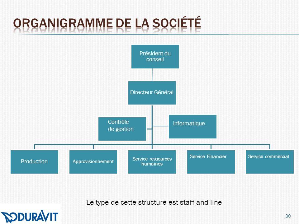 30 Directeur Général Production Approvisionnement Service ressources humaines Président du conseil Contrôle de gestion informatique Service FinancierS
