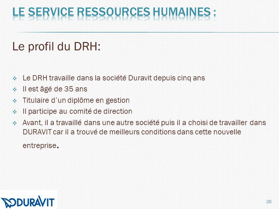 Le profil du DRH: Le DRH travaille dans la société Duravit depuis cinq ans Il est âgé de 35 ans Titulaire dun diplôme en gestion Il participe au comit