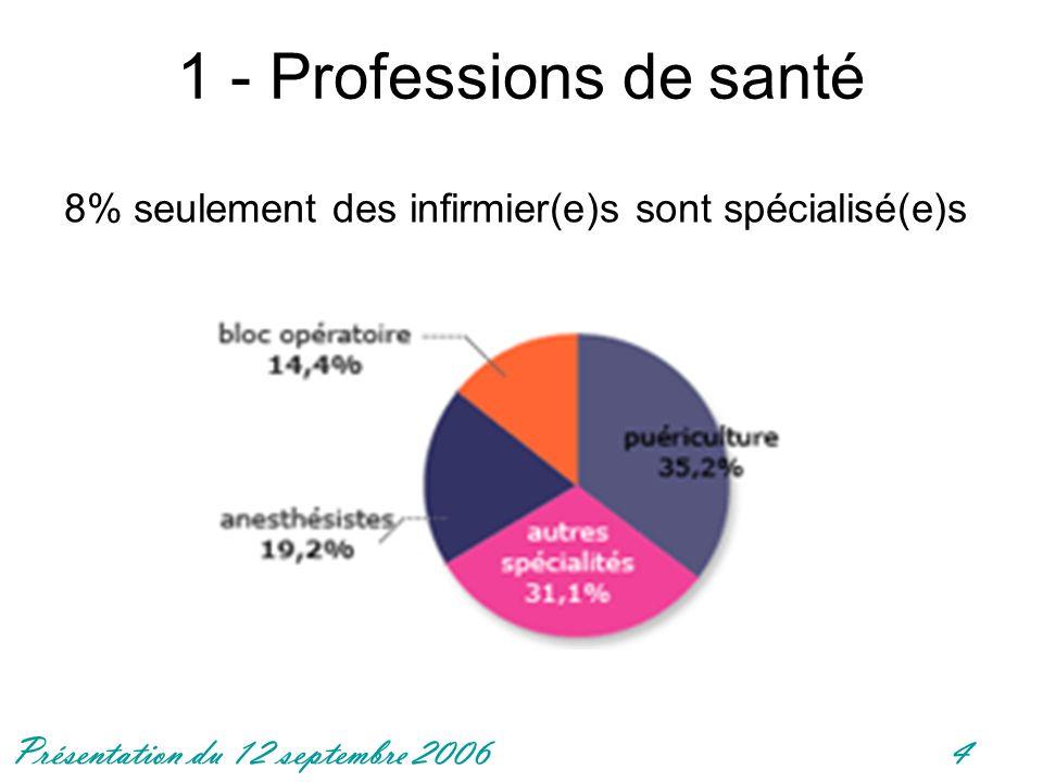 Présentation du 12 septembre 20064 1 - Professions de santé 8% seulement des infirmier(e)s sont spécialisé(e)s
