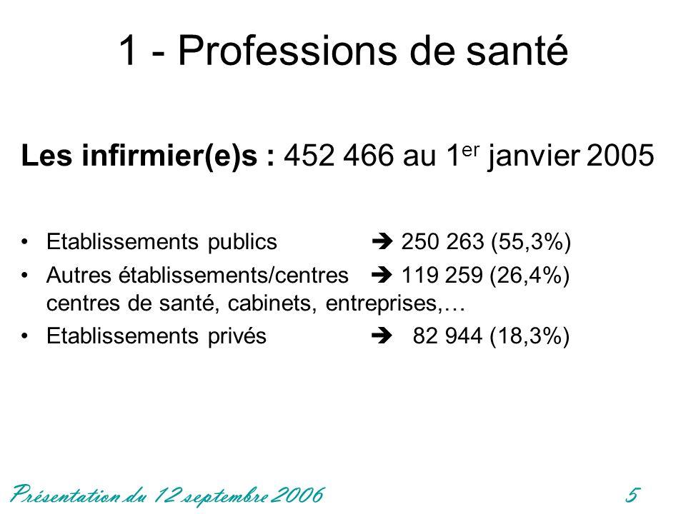 Présentation du 12 septembre 20065 1 - Professions de santé Les infirmier(e)s : 452 466 au 1 er janvier 2005 Etablissements publics 250 263 (55,3%) Au