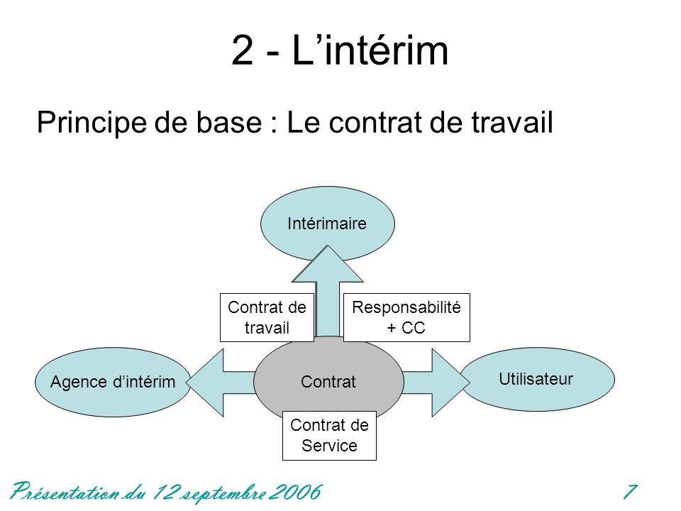 Présentation du 12 septembre 20067 2 - Lintérim Principe de base : Le contrat de travail Intérimaire Agence dintérim Utilisateur Contrat Contrat de travail Contrat de Service Responsabilité + CC