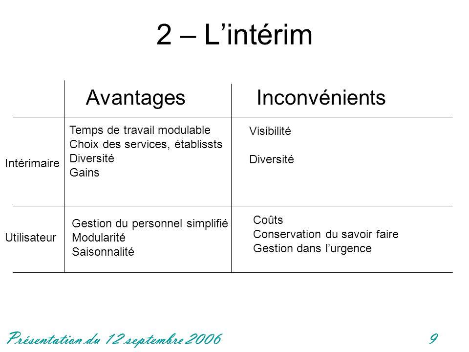 Présentation du 12 septembre 20069 2 – Lintérim Avantages Inconvénients Intérimaire Utilisateur Temps de travail modulable Choix des services, établis
