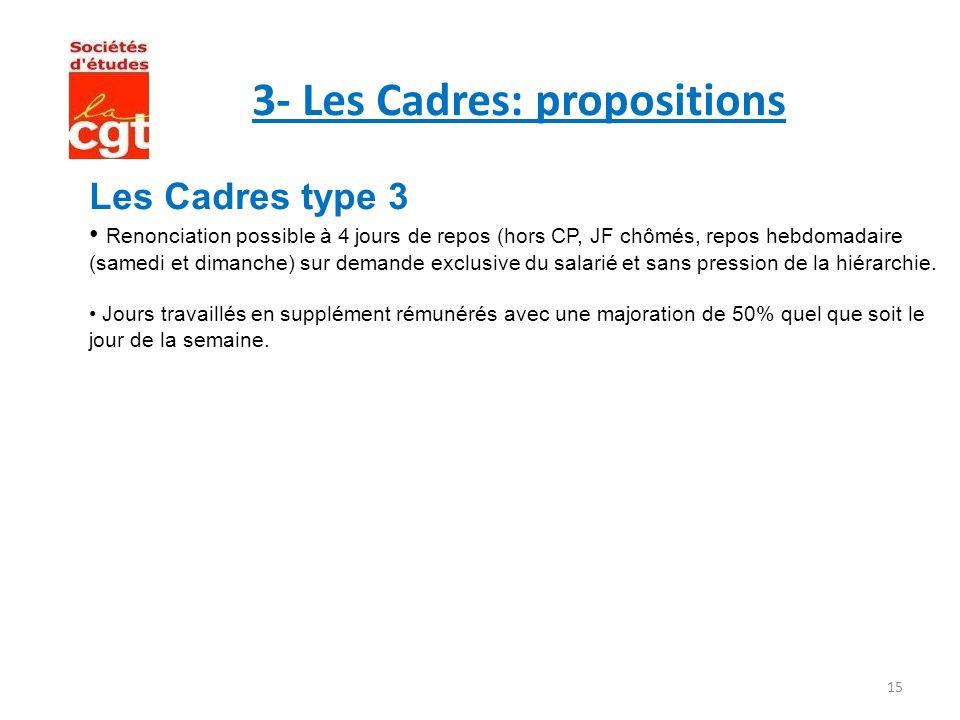 15 3- Les Cadres: propositions Les Cadres type 3 Renonciation possible à 4 jours de repos (hors CP, JF chômés, repos hebdomadaire (samedi et dimanche)