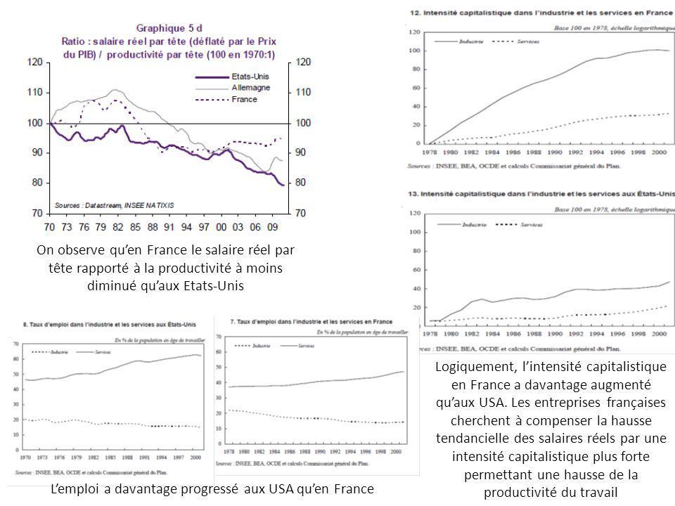 On observe quen France le salaire réel par tête rapporté à la productivité à moins diminué quaux Etats-Unis Logiquement, lintensité capitalistique en