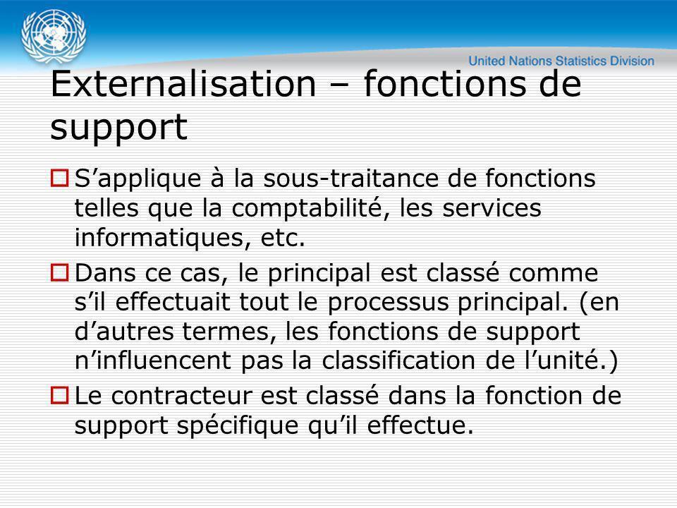 Externalisation – fonctions de support Sapplique à la sous-traitance de fonctions telles que la comptabilité, les services informatiques, etc. Dans ce