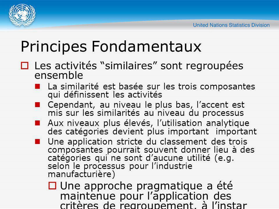 Principes Fondamentaux Les activités similaires sont regroupées ensemble La similarité est basée sur les trois composantes qui définissent les activit
