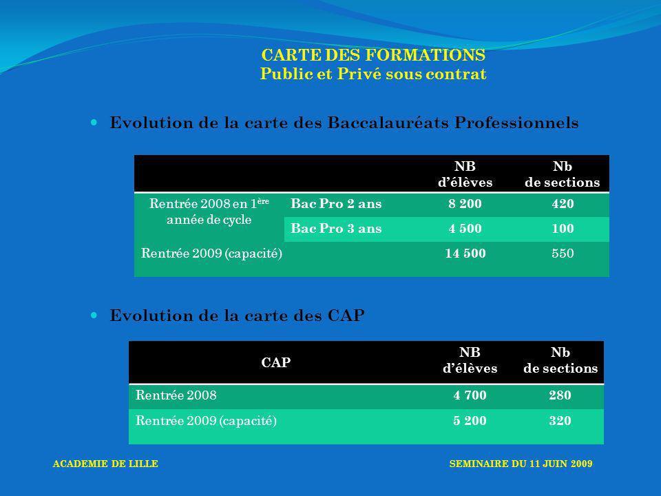CARTE DES FORMATIONS Public et Privé sous contrat Evolution de la carte des Baccalauréats Professionnels Evolution de la carte des CAP NB délèves Nb de sections Rentrée 2008 en 1 ère année de cycle Bac Pro 2 ans8 200420 Bac Pro 3 ans4 500100 Rentrée 2009 (capacité) 14 500 550 CAP NB délèves Nb de sections Rentrée 2008 4 700280 Rentrée 2009 (capacité) 5 200320 ACADEMIE DE LILLESEMINAIRE DU 11 JUIN 2009