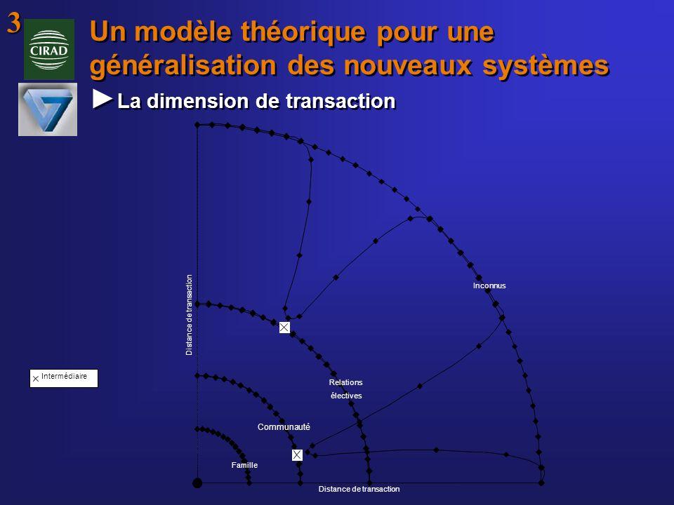 Un modèle théorique pour une généralisation des nouveaux systèmes La dimension de transaction Distance de transaction Inconnus Relations électives Com