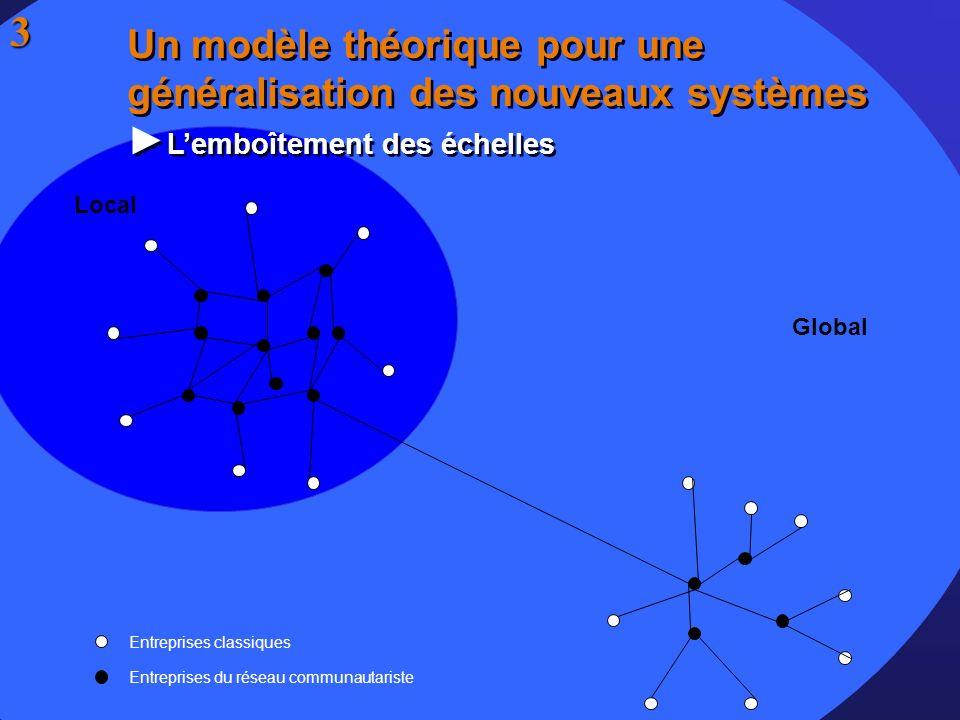 Local Global Entreprises du réseau communautariste Entreprises classiques Un modèle théorique pour une généralisation des nouveaux systèmes Lemboîteme