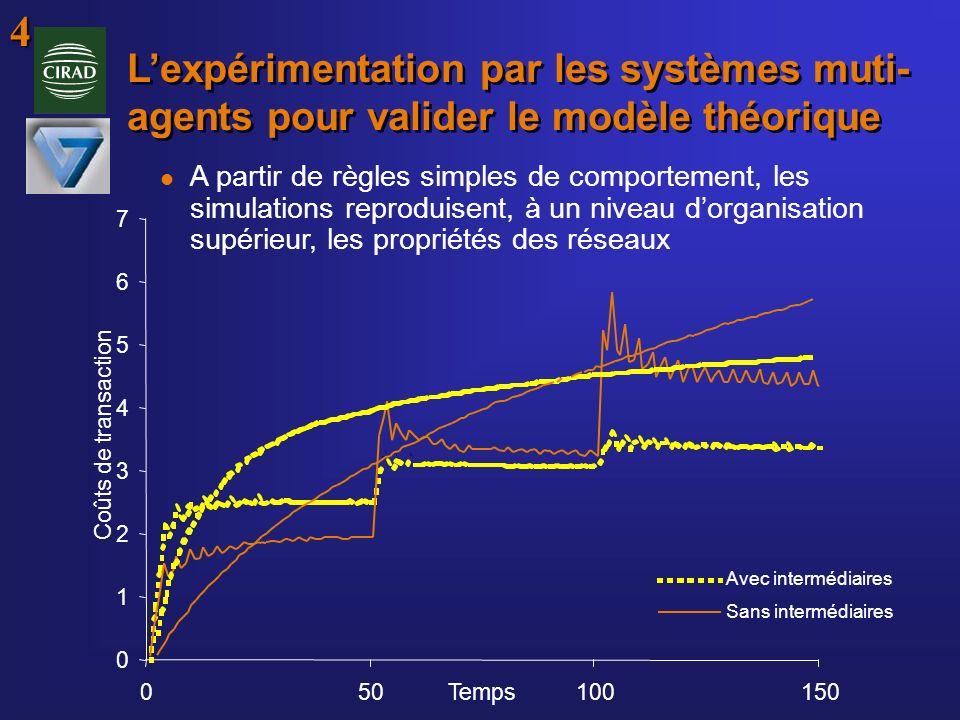 0 1 2 3 4 5 6 7 050100150Temps Coûts de transaction Avec intermédiaires Sans intermédiaires Lexpérimentation par les systèmes muti- agents pour valide