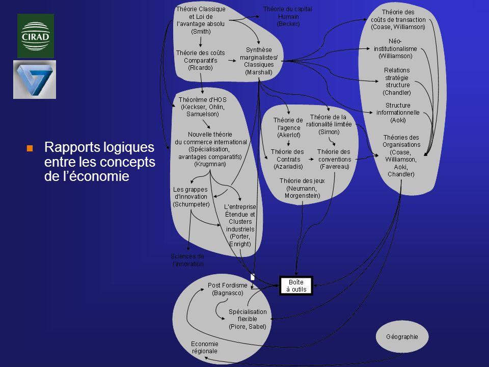 n Rapports logiques entre les concepts de léconomie
