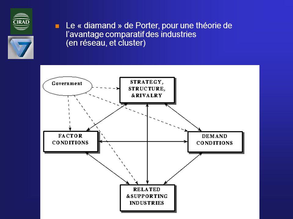 n Le « diamand » de Porter, pour une théorie de lavantage comparatif des industries (en réseau, et cluster)