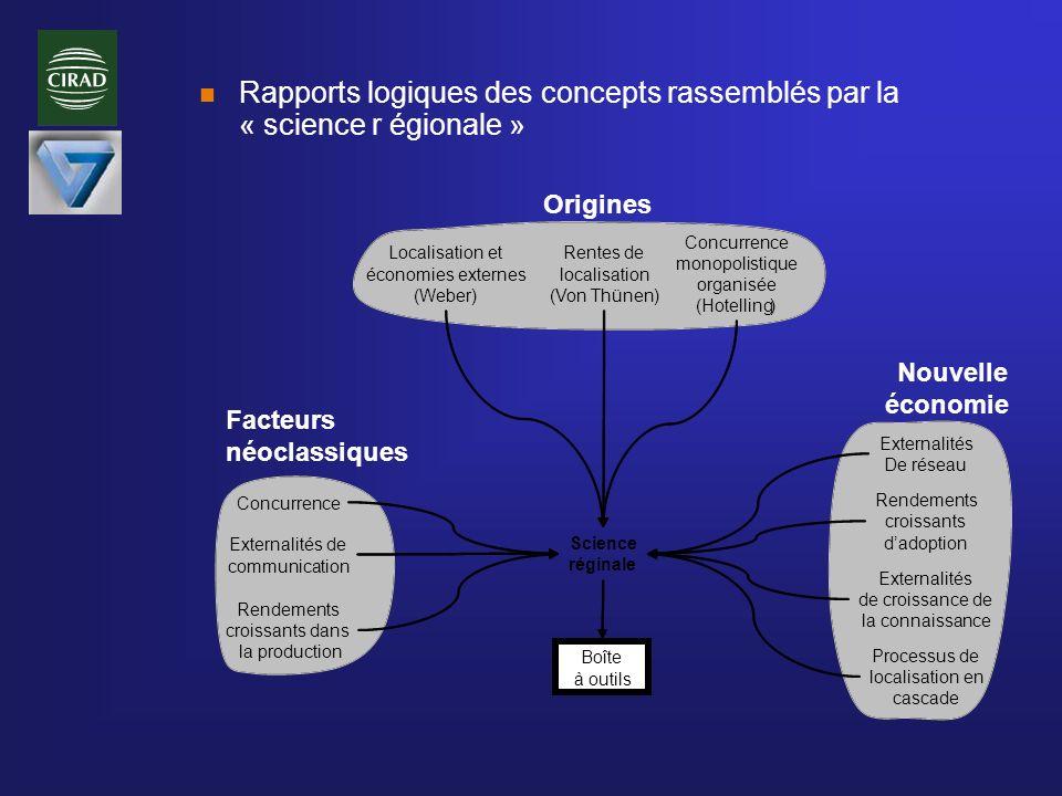 n Rapports logiques des concepts rassemblés par la « science r égionale » Concurrence Rentes de localisation (Von Thünen) Concurrence monopolistique o