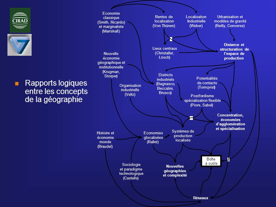 n Rapports logiques entre les concepts de la géographie Rentes de localisation (Von Thünen) Localisation Industrielle (Weber) Lieux centraux (Christal