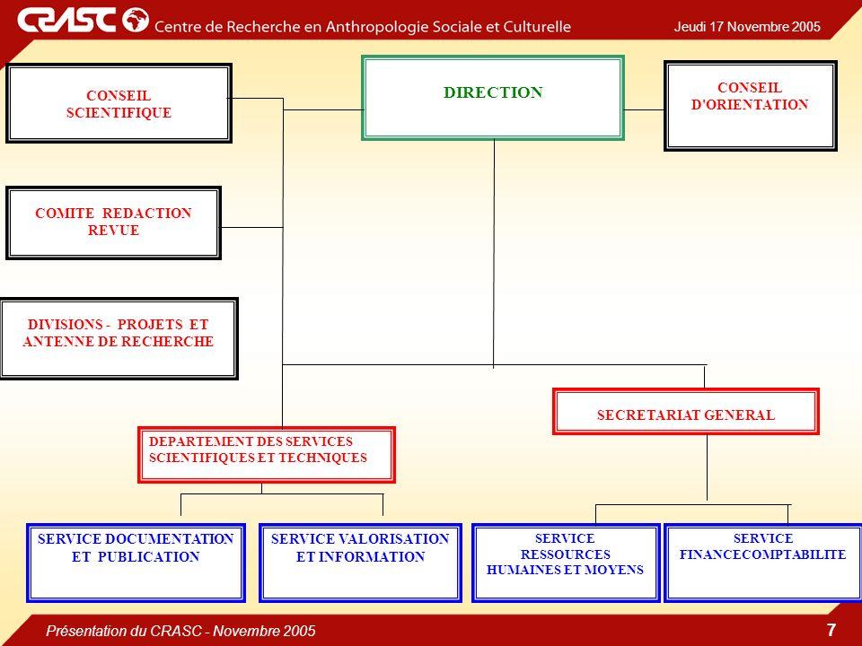 Jeudi 17 Novembre 2005 Présentation du CRASC - Novembre 2005 7 DEPARTEMENT DES SERVICES SCIENTIFIQUES ET TECHNIQUES CONSEIL SCIENTIFIQUE DIRECTION COMITE REDACTION REVUE DIVISIONS - PROJETS ET ANTENNE DE RECHERCHE SECRETARIAT GENERAL SERVICE DOCUMENTATION ET PUBLICATION SERVICE VALORISATION ET INFORMATION SERVICE RESSOURCES HUMAINES ET MOYENS SERVICE FINANCECOMPTABILITE CONSEIL D ORIENTATION