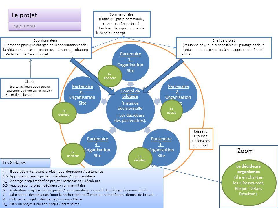 Le cycle dun projet Processus Elaboration de lavant projet Réalisation Bilan global et amélioration NON OUI NON OUI Pilotage Revues de projet Réunion davancement Amélioration Clôture du projet Objectif atteint.