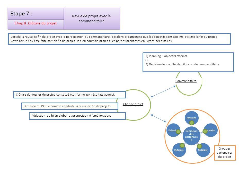 Etape 7 : Chap 8_Clôture du projet Chef de projet Commanditaire Décideurs des partenaire s Partenaire Groupes partenaires du projet Lors de la revue d