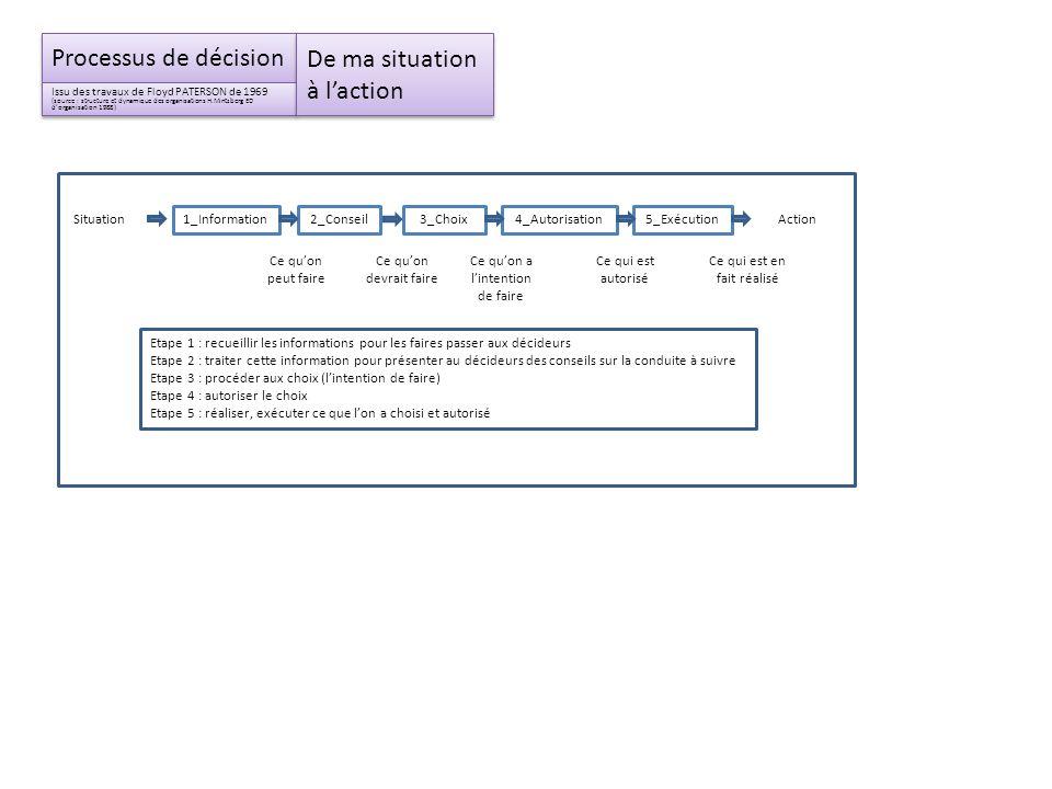 Processus de décision Issu des travaux de Floyd PATERSON de 1969 (source : structure et dynamique des organisations H.Mintzberg ED dorganisation 1988)