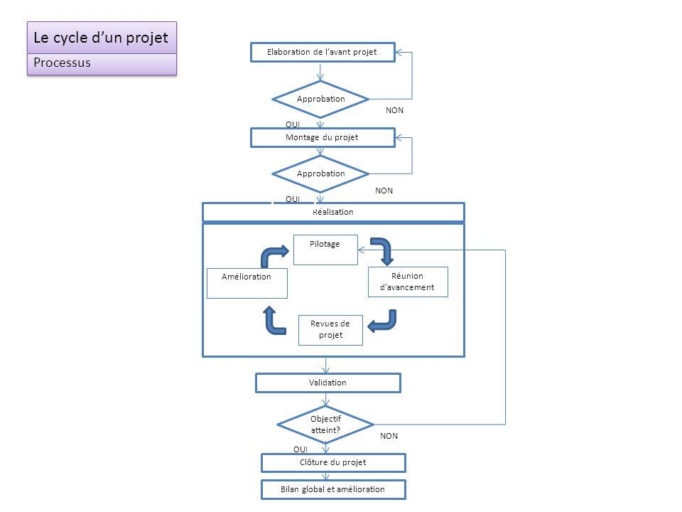 Le cycle dun projet Processus Elaboration de lavant projet Réalisation Bilan global et amélioration NON OUI NON OUI Pilotage Revues de projet Réunion