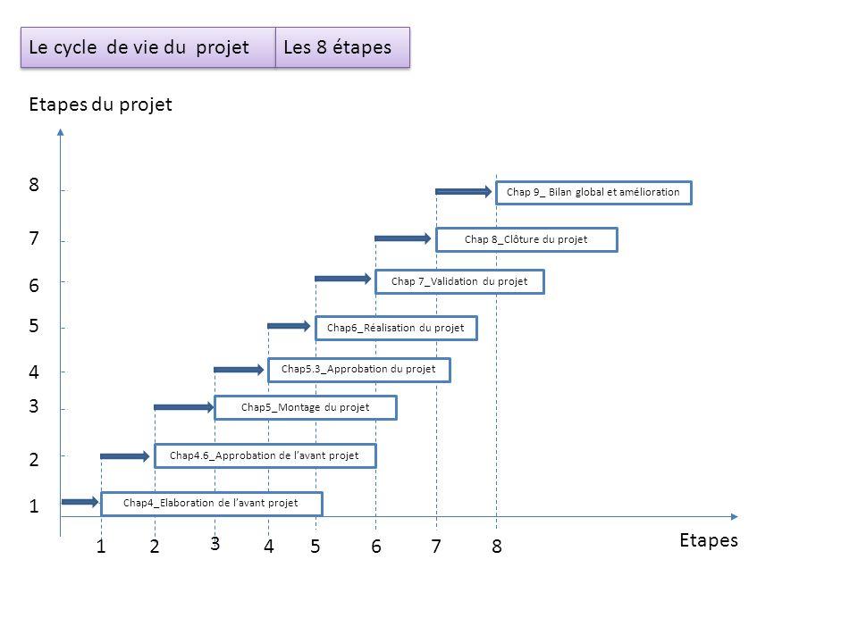 Client (chercheur, commanditaire…) Etape 1: Chap4_Elaboration de lavant projet Le client fait une étude sur lintérêt du projet ( pertinence, opportunité et risque).