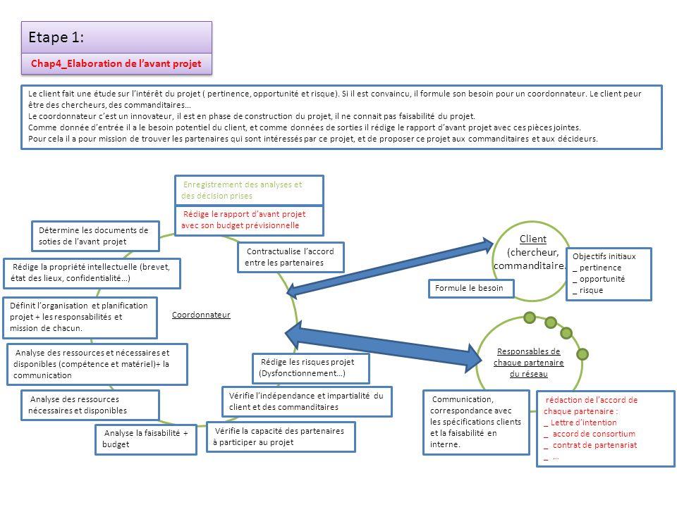 Etape 2: Chap4.6_Approbation de lavant projet Le coordonnateur organise une revue davant projet avec le commanditaire et les décideurs pour approuver et valide lorganisation, la mission et les responsabilités du comité de pilotage.