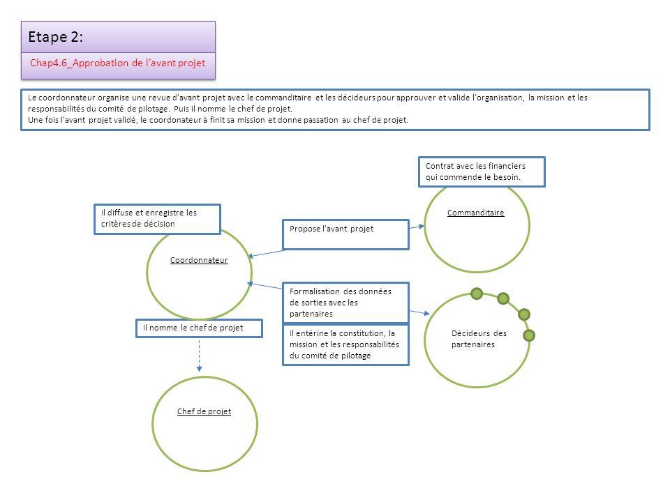 Etape 3 : Chap5_Montage du projet Chef de projet Rédaction du projet détaillé avec ses sous phases(Il crée le planning définitif…) Il met en place les structures, les modes dorganisation et de communication + nomme les correspondants et les décideurs de chaque partenaire.