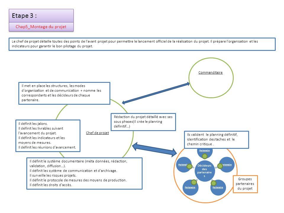 Etape 3 : Chap5_Montage du projet Chef de projet Rédaction du projet détaillé avec ses sous phases(Il crée le planning définitif…) Il met en place les