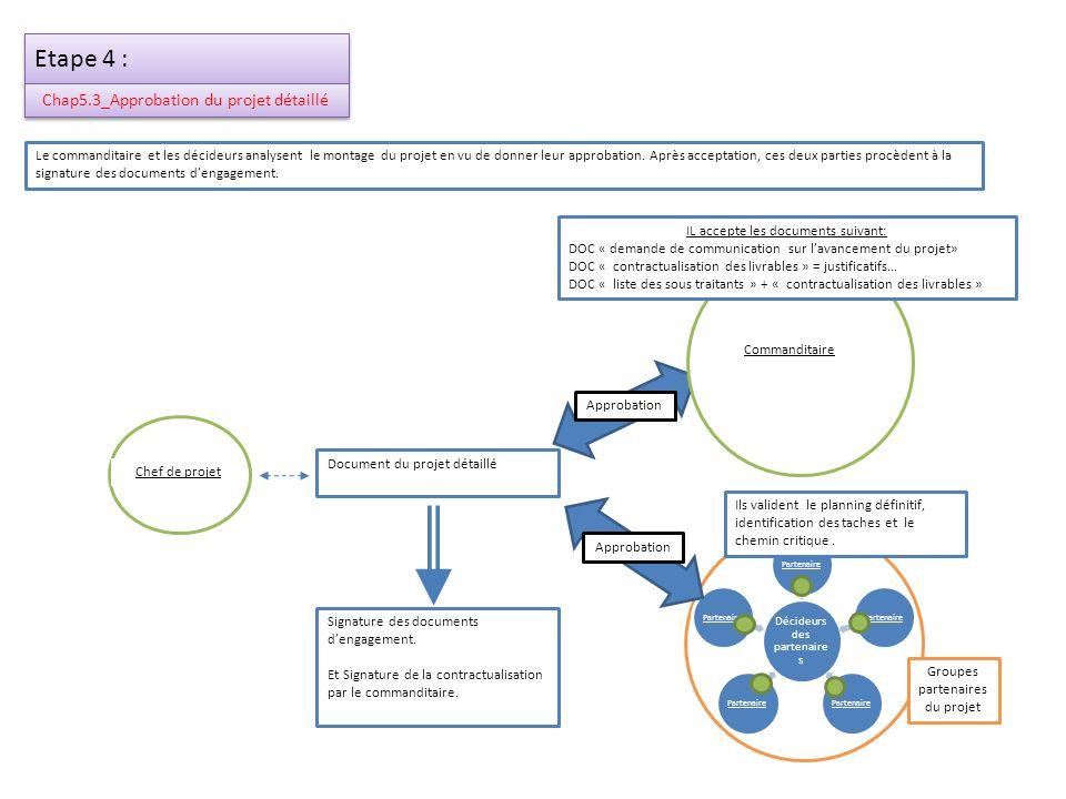 Etape 5 : Chap6_Réalisation du projet Décideurs des partenaire s Partenaire Groupes partenaires du projet Commanditaire Chef de projet Cette étapes est la plus importante et la plus longue du projet.