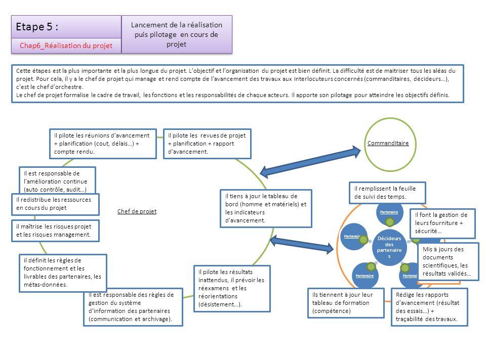 Etape 6 : Chap 7_ Valorisation des résultats Chef de projet Commanditaire Décideurs des partenaire s Partenaire Groupes partenaires du projet Cette phase correspond à létude sur la valeur et lutilité des résultats obtenus lors du projet.