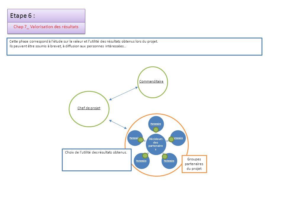 Etape 6 : Chap 7_ Valorisation des résultats Chef de projet Commanditaire Décideurs des partenaire s Partenaire Groupes partenaires du projet Cette ph