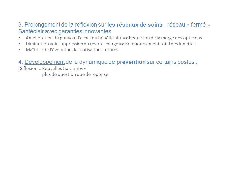 3. Prolongement de la réflexion sur les réseaux de soins - réseau « fermé » Santéclair avec garanties innovantes Amélioration du pouvoir dachat du bén