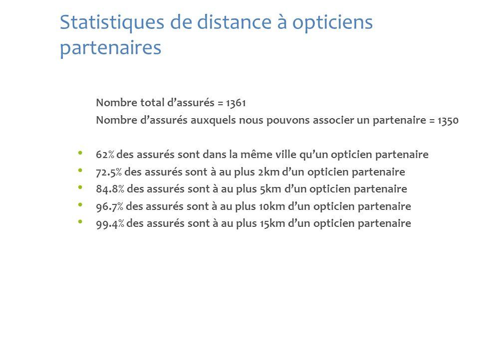 Statistiques de distance à opticiens partenaires Nombre total dassurés = 1361 Nombre dassurés auxquels nous pouvons associer un partenaire = 1350 62%