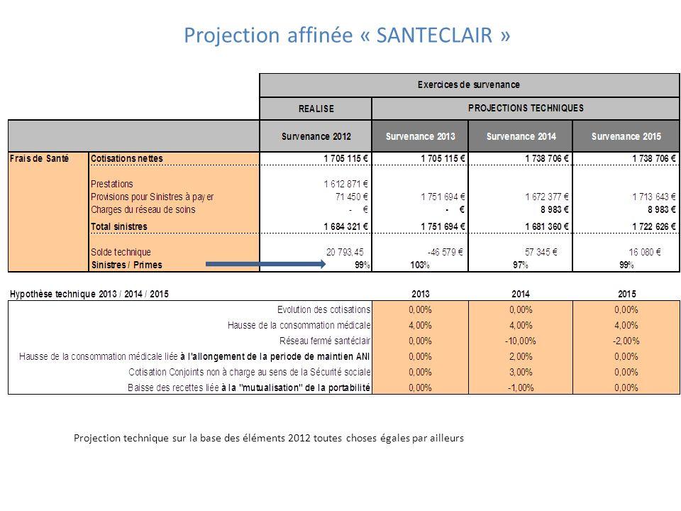 Projection affinée « SANTECLAIR » Projection technique sur la base des éléments 2012 toutes choses égales par ailleurs