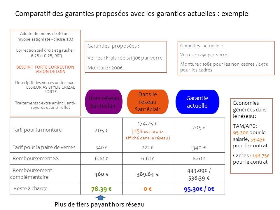 Comparatif des garanties proposées avec les garanties actuelles : exemple Adulte de moins de 40 ans myope astigmate - classe 103 Correction œil droit