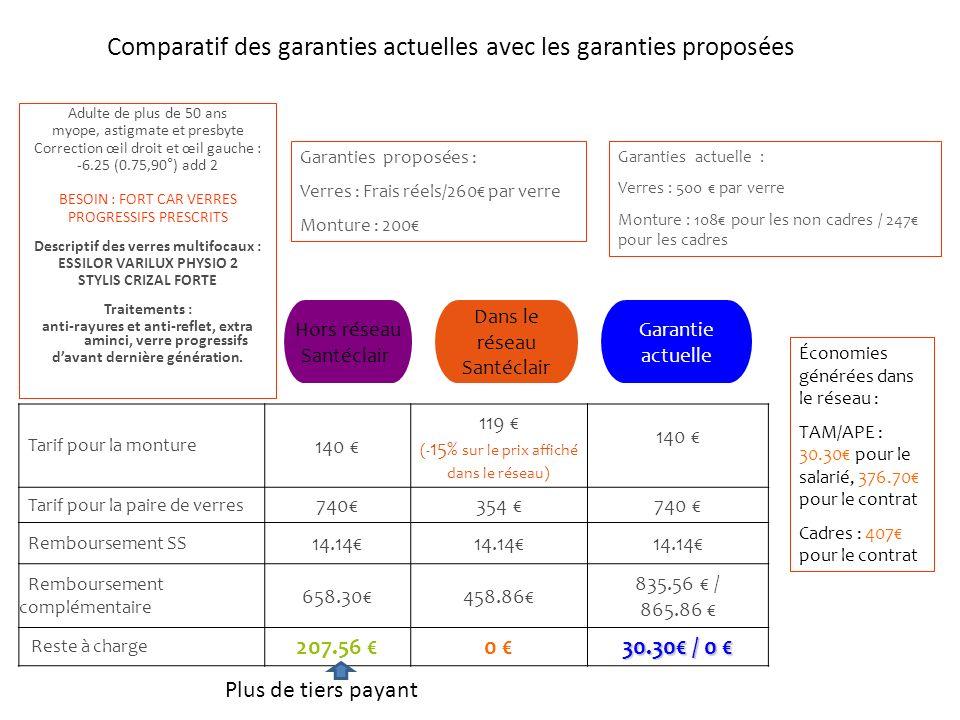 Comparatif des garanties actuelles avec les garanties proposées Adulte de plus de 50 ans myope, astigmate et presbyte Correction œil droit et œil gauc