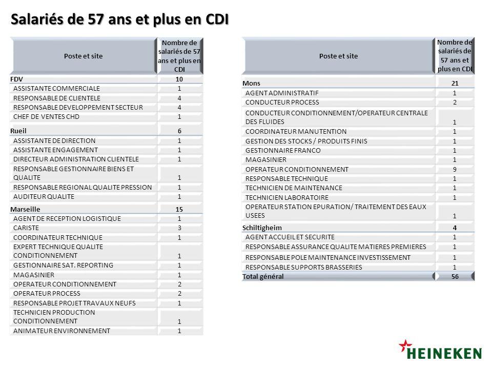 Salariés de 57 ans et plus en CDI Poste et site Nombre de salariés de 57 ans et plus en CDI FDV10 ASSISTANTE COMMERCIALE1 RESPONSABLE DE CLIENTELE4 RE
