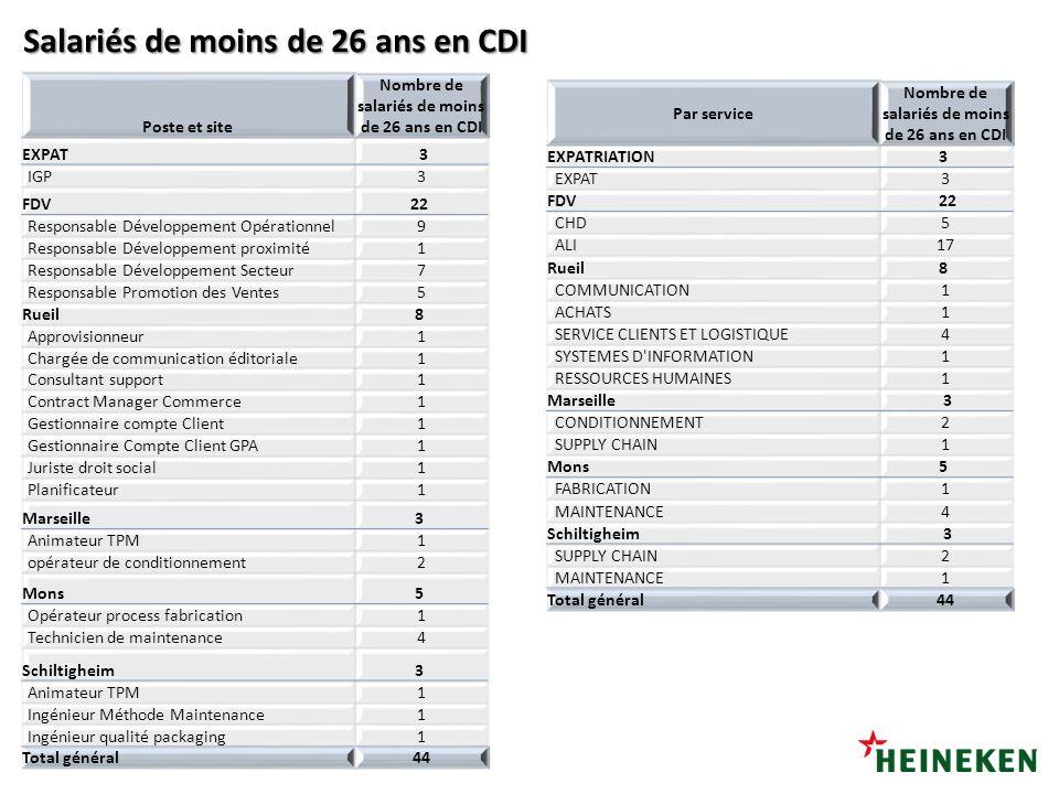 06/11/2012 Salariés de moins de 26 ans en CDI 2010 2011 2012 Poste et site Nombre de salariés de moins de 26 ans en CDI EXPAT 3 IGP3 FDV22 Responsable