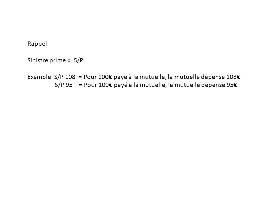 Rappel Sinistre prime = S/P Exemple S/P 108 = Pour 100 payé à la mutuelle, la mutuelle dépense 108 S/P 95 = Pour 100 payé à la mutuelle, la mutuelle d
