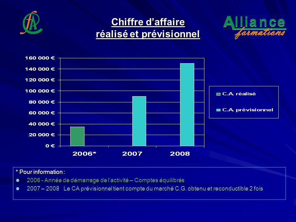 Chiffre daffaire réalisé et prévisionnel * Pour information : 2006 - Année de démarrage de lactivité – Comptes équilibrés 2006 - Année de démarrage de