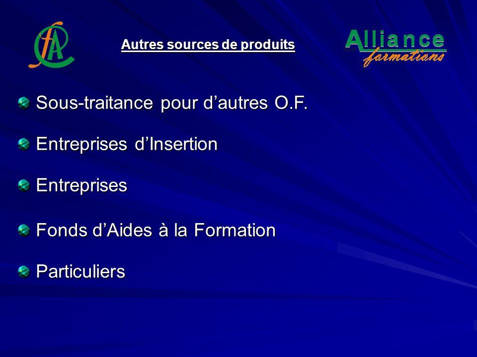 Autres sources de produits Entreprises dInsertion Fonds dAides à la Formation Particuliers Sous-traitance pour dautres O.F. Entreprises