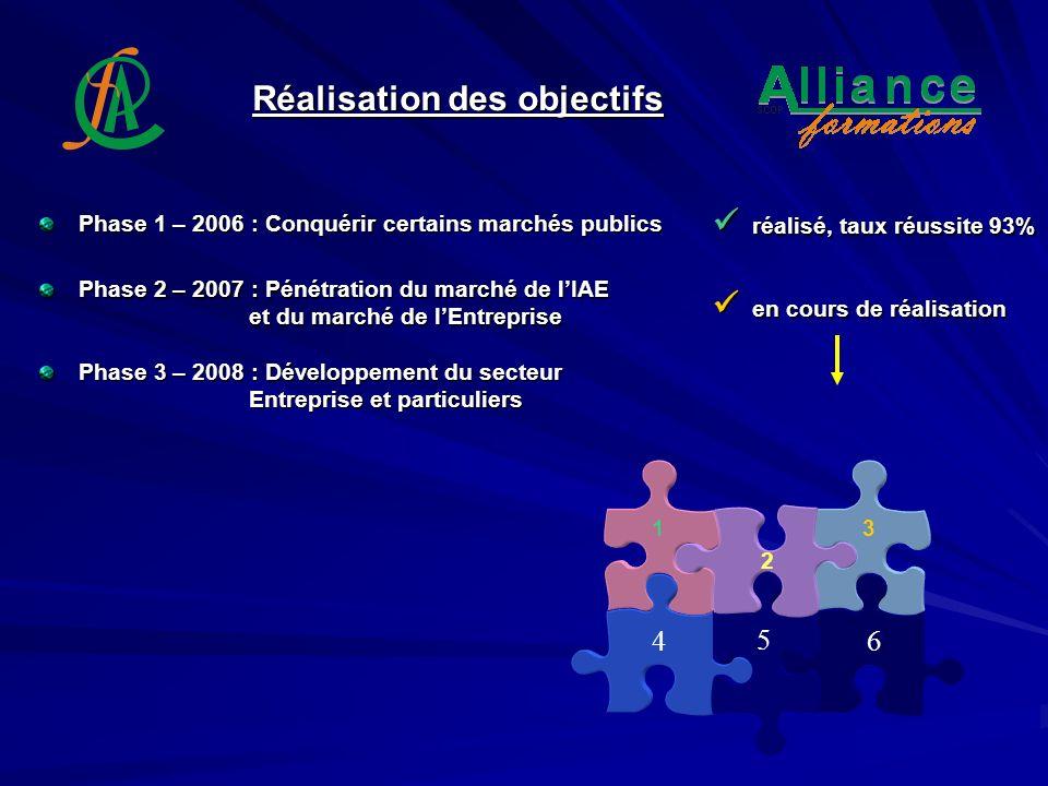 Réalisation des objectifs Phase 1 – 2006 : Conquérir certains marchés publics Phase 2 – 2007 : Pénétration du marché de lIAE et du marché de lEntrepri
