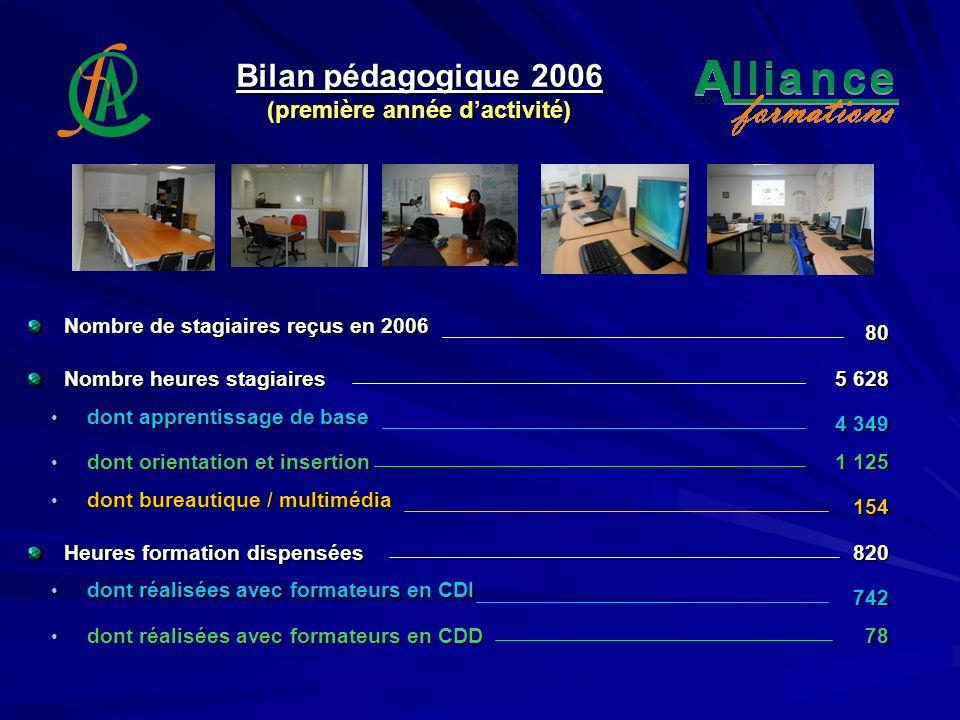 Bilan pédagogique 2006 (première année dactivité) Nombre de stagiaires reçus en 2006 80 Nombre heures stagiaires 5 628 Heures formation dispensées 820