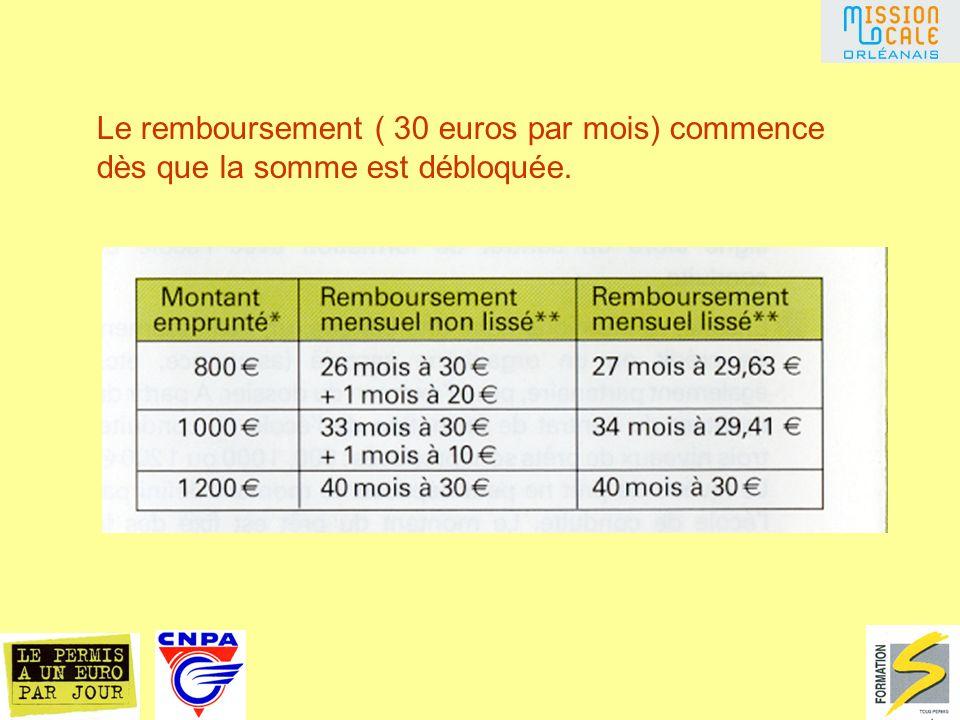 Le remboursement ( 30 euros par mois) commence dès que la somme est débloquée.