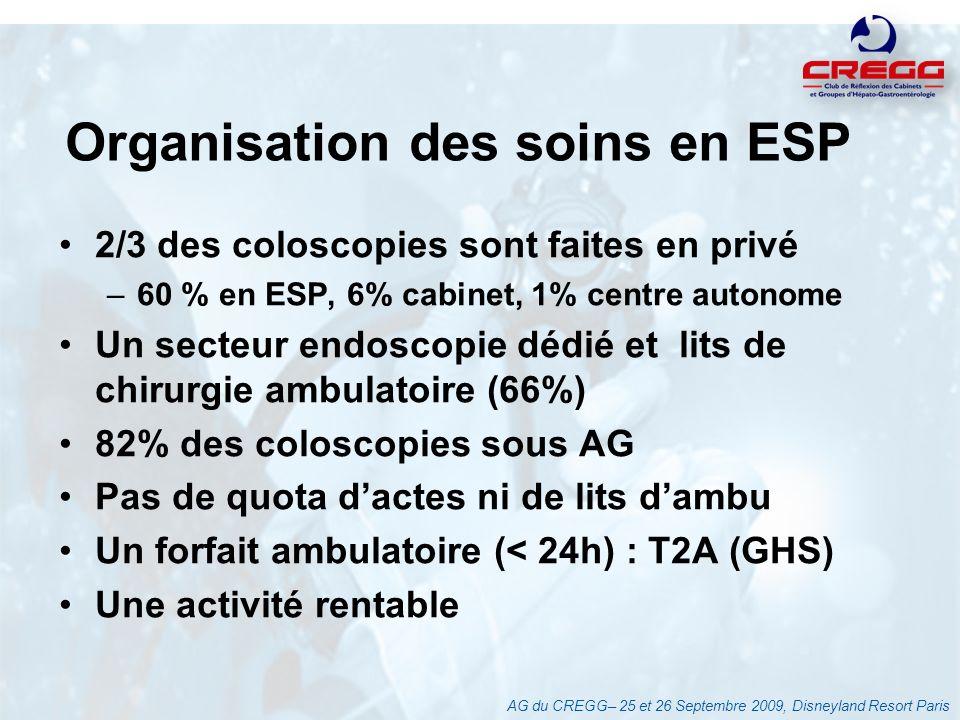 Organisation des soins en ESP 2/3 des coloscopies sont faites en privé –60 % en ESP, 6% cabinet, 1% centre autonome Un secteur endoscopie dédié et lit