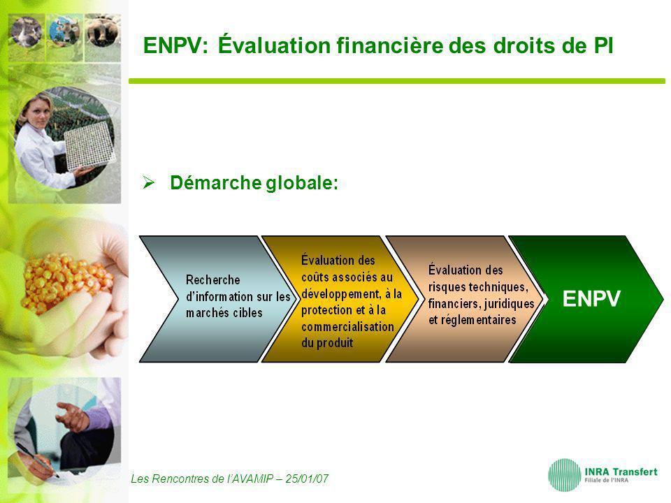 Les Rencontres de lAVAMIP – 25/01/07 ENPV: Évaluation financière des droits de PI Démarche globale: ENPV