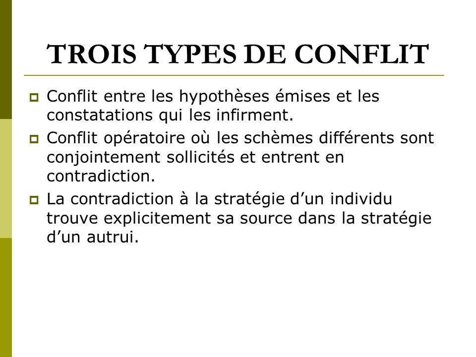 LE CONFLIT SOCIO-COGNITIF P. Clermont,1985 ; W. Doise, 1991 ; et G. Mugny, 1985. La prise de conscience par lenfant de réponses autres que la sienne.